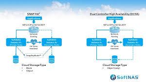 softnas software defined cloud data platform delivers on vision
