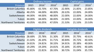 2015 Federal Tax Tables Recent Tax Developments From Liberal Party Tax Platform