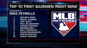 rizzo leads top 10 first basemen for 2017 mlb com