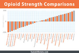 opiate strength chart real fitness