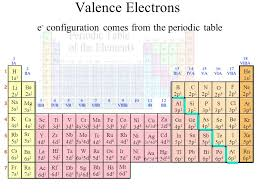 Valence Electrons On Periodic Table The Periodic Table Ppt Download