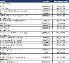 mercedes price malaysia revised prices for mercedes models in malaysia motor trader