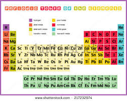 er element periodic table periodic table elements stock vector 217232974 shutterstock