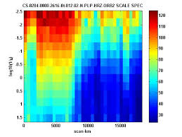 tutorial wavelet matlab wavelet scale spectra file exchange matlab central