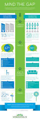 Resume Job Gaps by Workopolis Research About