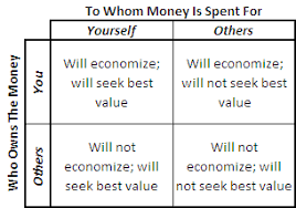 the different ways spend money
