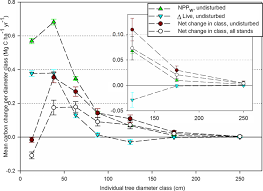 change in live tree carbon by tree size class across the
