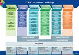 List Of Erp Systems Syspro For Furniture And Fittings Cbs Erp Consulting