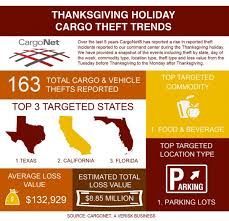 thanksgiving cargo theft trends and security tips ajot