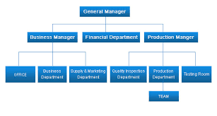 9 best images of sales department organization chart sales