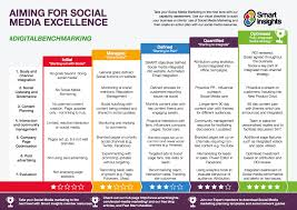 Social Media Plan How Can Charities Use Social Media To Meet Their Goals Smart