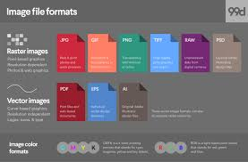 eps format vs jpeg image file formats everything you ve ever wanted to know 99designs