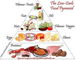 high carb food to avoid reading high blood pressure