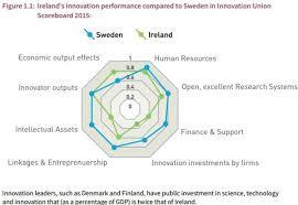 irish economy 2015 2014 facts innovation news irish innovation 2020 strategy report wish list based on distorted data