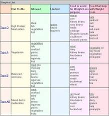 blood type diet chart 8 free word pdf documents download