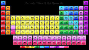 show me the periodic table show me the periodic table of elements fresh 30 printable periodic