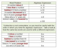translating verbal expressions into algebraic expressions worksheets 548 best expressions and equations images on teaching