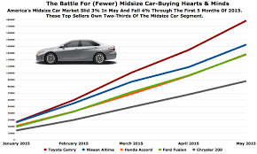 Toyota Camry Gaining Market Share On Declining Sales Chart Of The Day