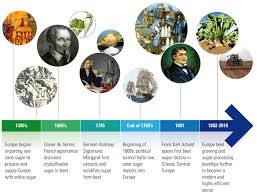 history of sugar cefs