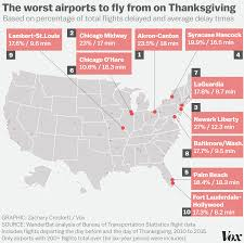 weather for thanksgiving the worst airports for thanksgiving travel vox