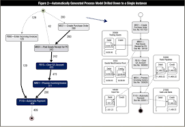 audit focused mining u2014new views on integrating process mining and