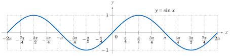 graphing the trigonometric functions u2039 opencurriculum