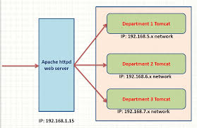 12 essential apache web server interview questions answers java