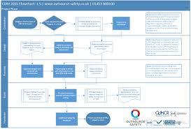 cdm 2015 a quick summary outsource safety ltd blog