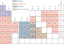 Charges Of Elements On The Periodic Table Monatomic Ions
