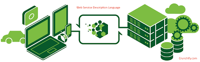 lexisnexis web services introduction to wsdl web service definition language sample