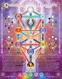 qabalah tree of chart at a glance informative chart