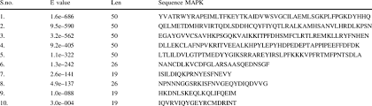 Meme Defined - multilevel consensus sequences for the meme defined motifs of kpp2