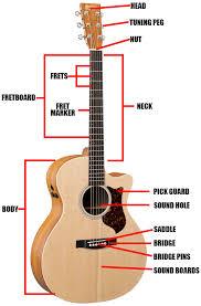 acoustic guitar parts diagram definitions