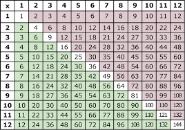 fun ways to learn your multiplication tables printable multiplication tables