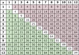 multiplication table free printable printable multiplication tables