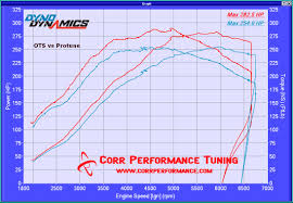 lexus srt turbo kit new orleans and baton rouge dyno testing tuners