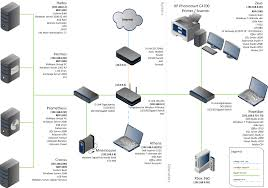 Home Lan Network Design Network Diagrams Highly Rated By It Pros Techrepublic