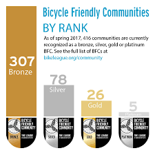 Colors Of Spring 2017 Spring 2017 Bicycle Friendly Communities Announced League Of