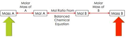 quia class page chemistry