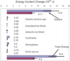 comments on stefan rahmstorf u0027s post at realclimate u201cwhat ocean
