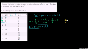 The Meaning Of Logarithms Worksheet Answers Writing Exponential Functions From Graphs Algebra Video Khan