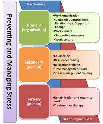 Counseling Skills For Managers Managers In Workplace Stress Risk Management