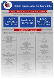 part i section 213 medical dental etc expenses rev latest msa news