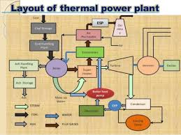 thermal power plant diagram ppt wiring diagram simonand
