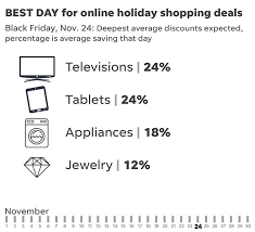 black friday cyber monday are still the prime shopping days