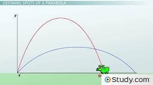 Solve And Graph The Inequalities Worksheet Quiz U0026 Worksheet Practice Graphing Absolute Value Inequalities