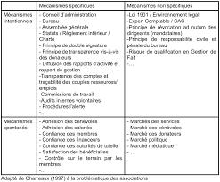 changement de bureau association loi 1901 quelles théories et principes d actions en matière de gouvernance