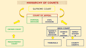 Queen S Bench Division System Of Courts England And Wales Docsity