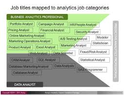 5 steps to transition your career to analytics step 1 identify