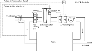 schematic diagram of hvac plant used to the